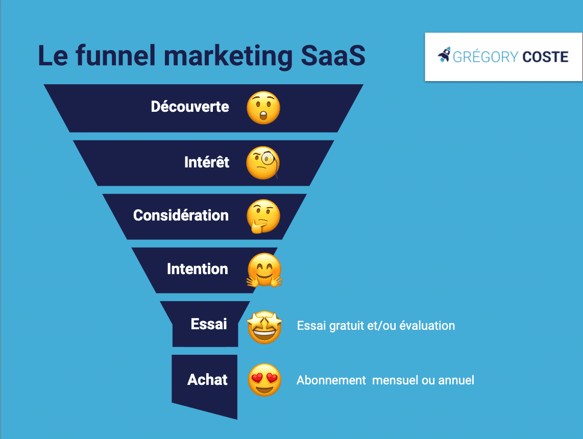 Le funnel marketing SaaS B2B