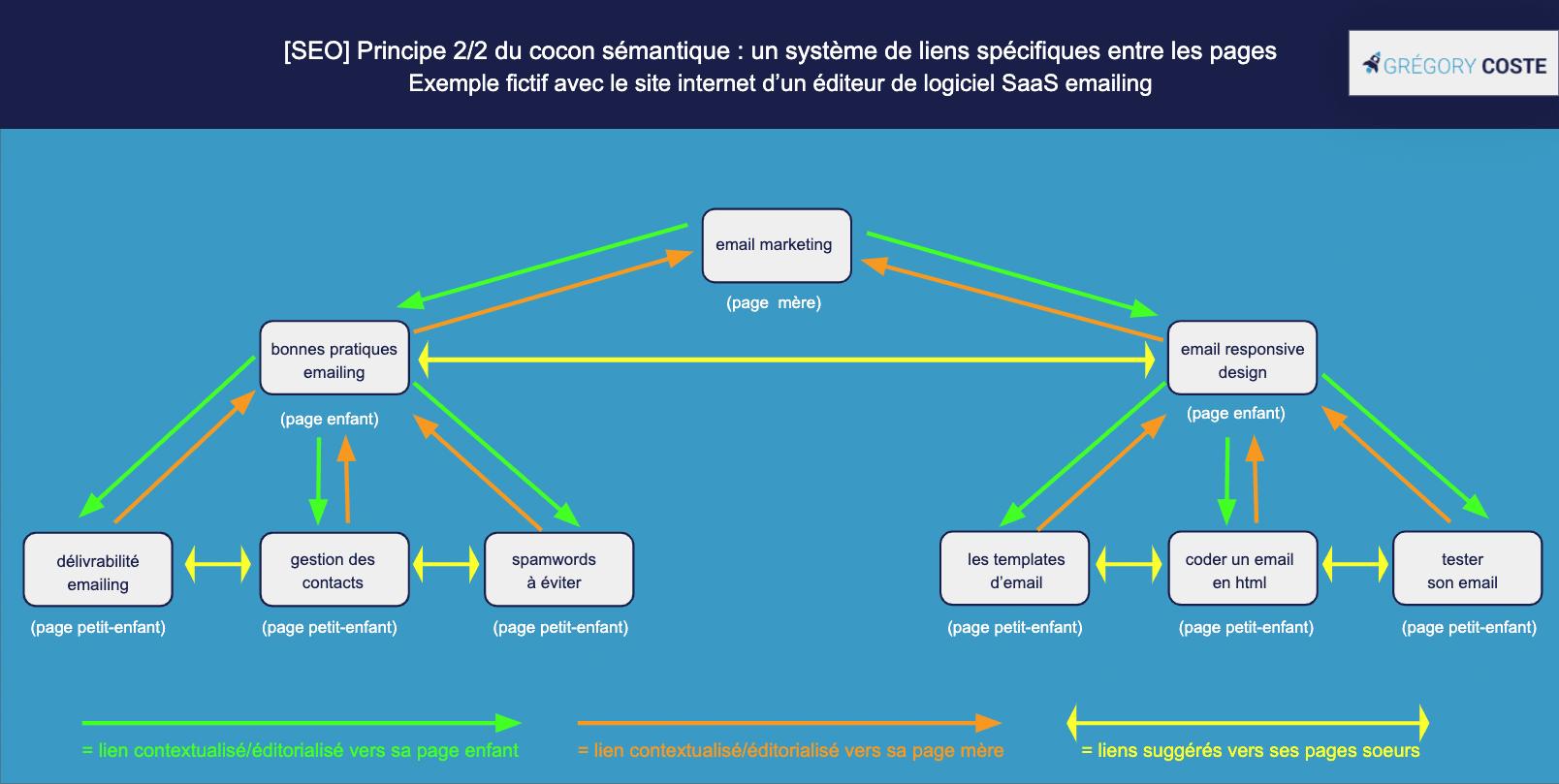 Les règles de linking du cocon sémantique pour son site internet SaaS