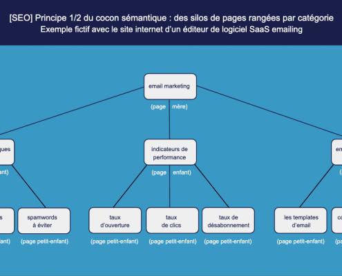 Le cocon sémantique: une solution SEO pour attirer plus de trafic sur son site internet SaaS