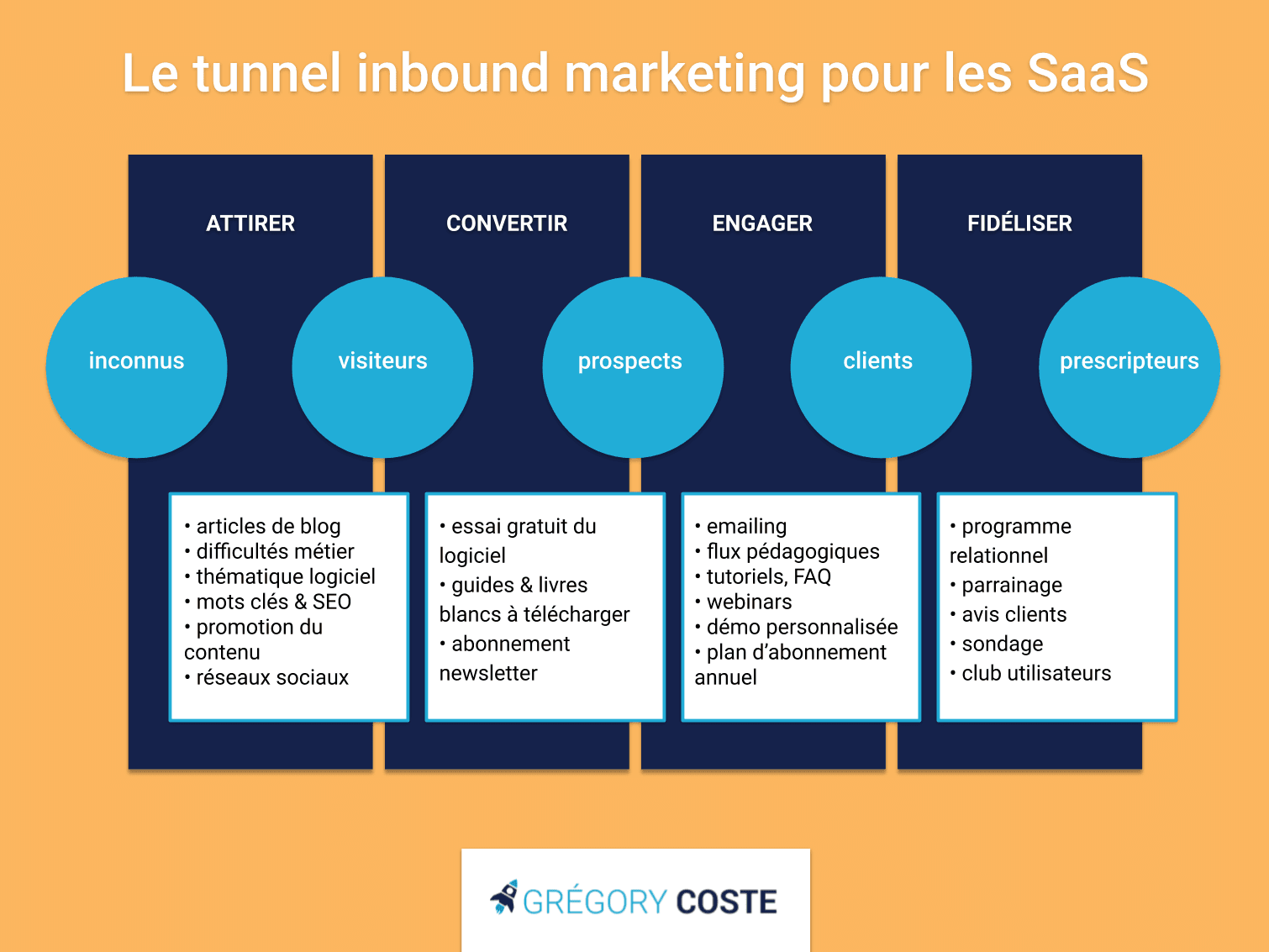 L'entonnoir de conversion inbound marketing