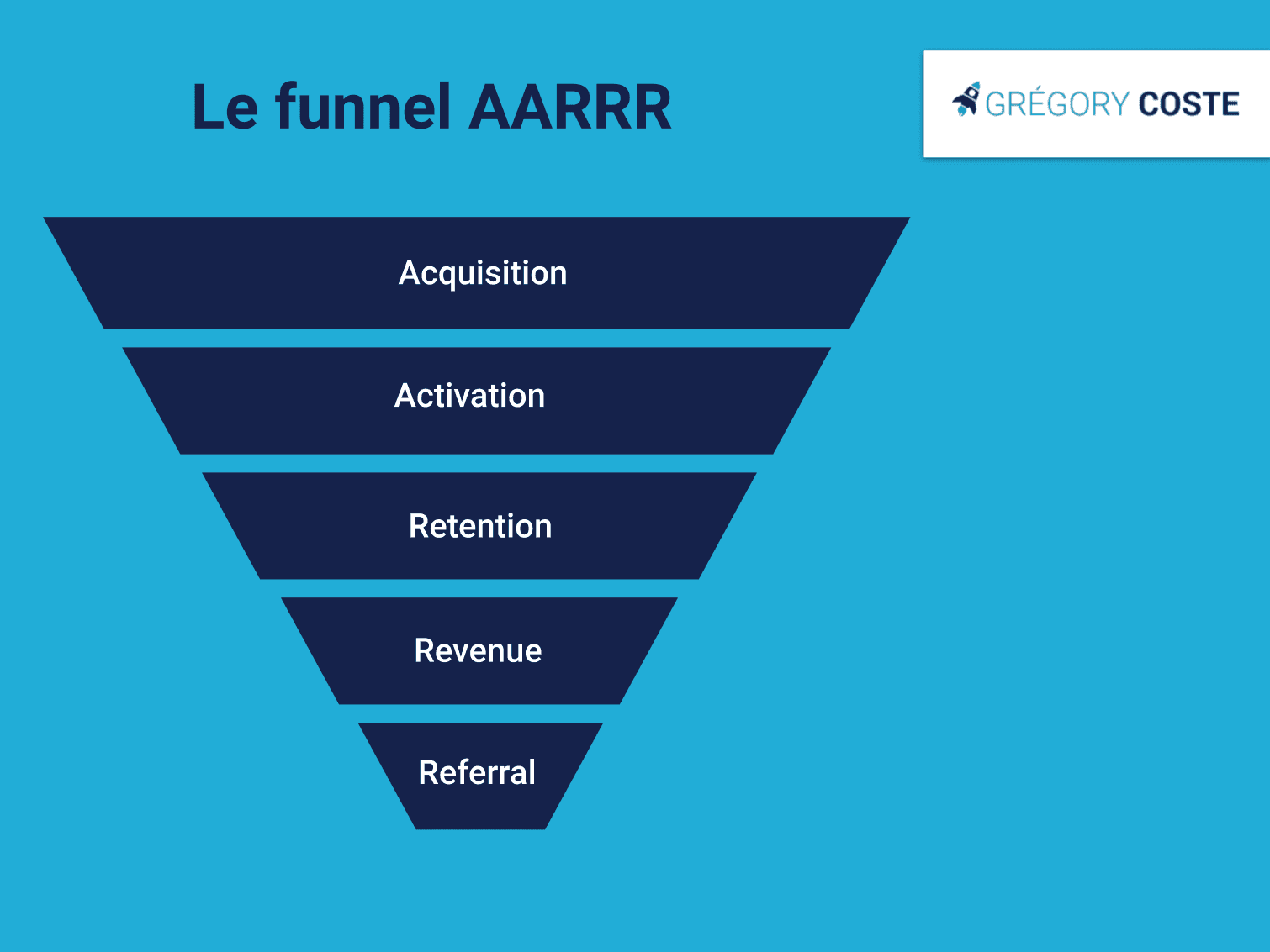 Le funnel marketing AARRR