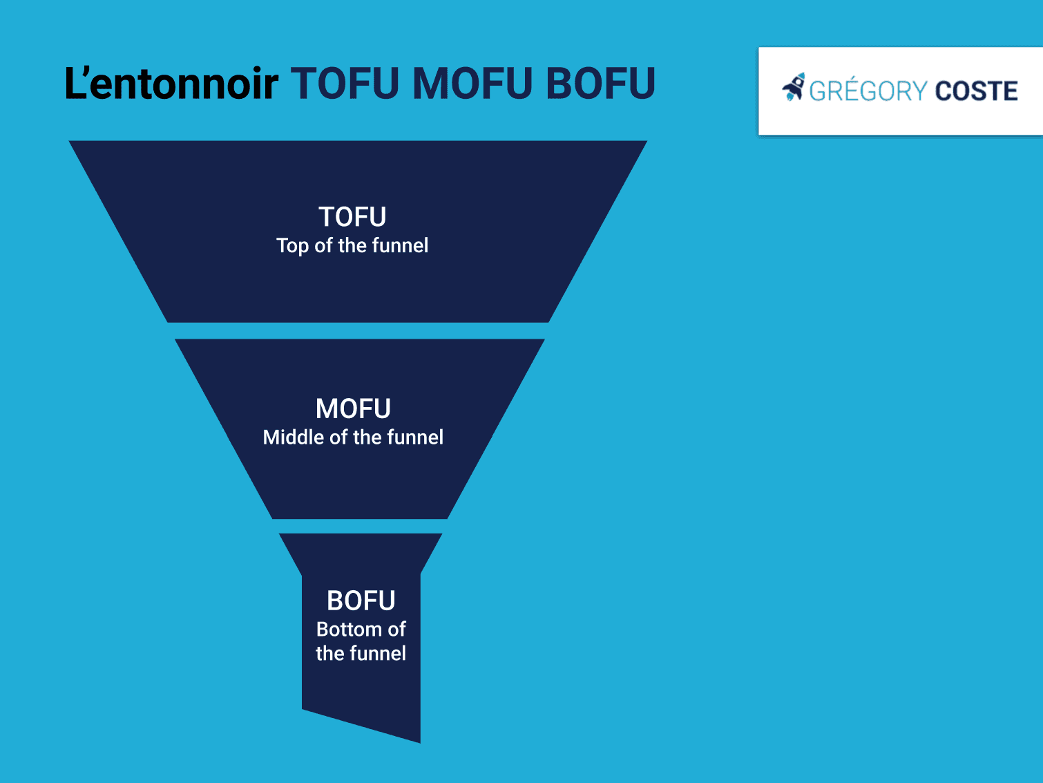 Le funnel marketing TOFU MOFU BOFU