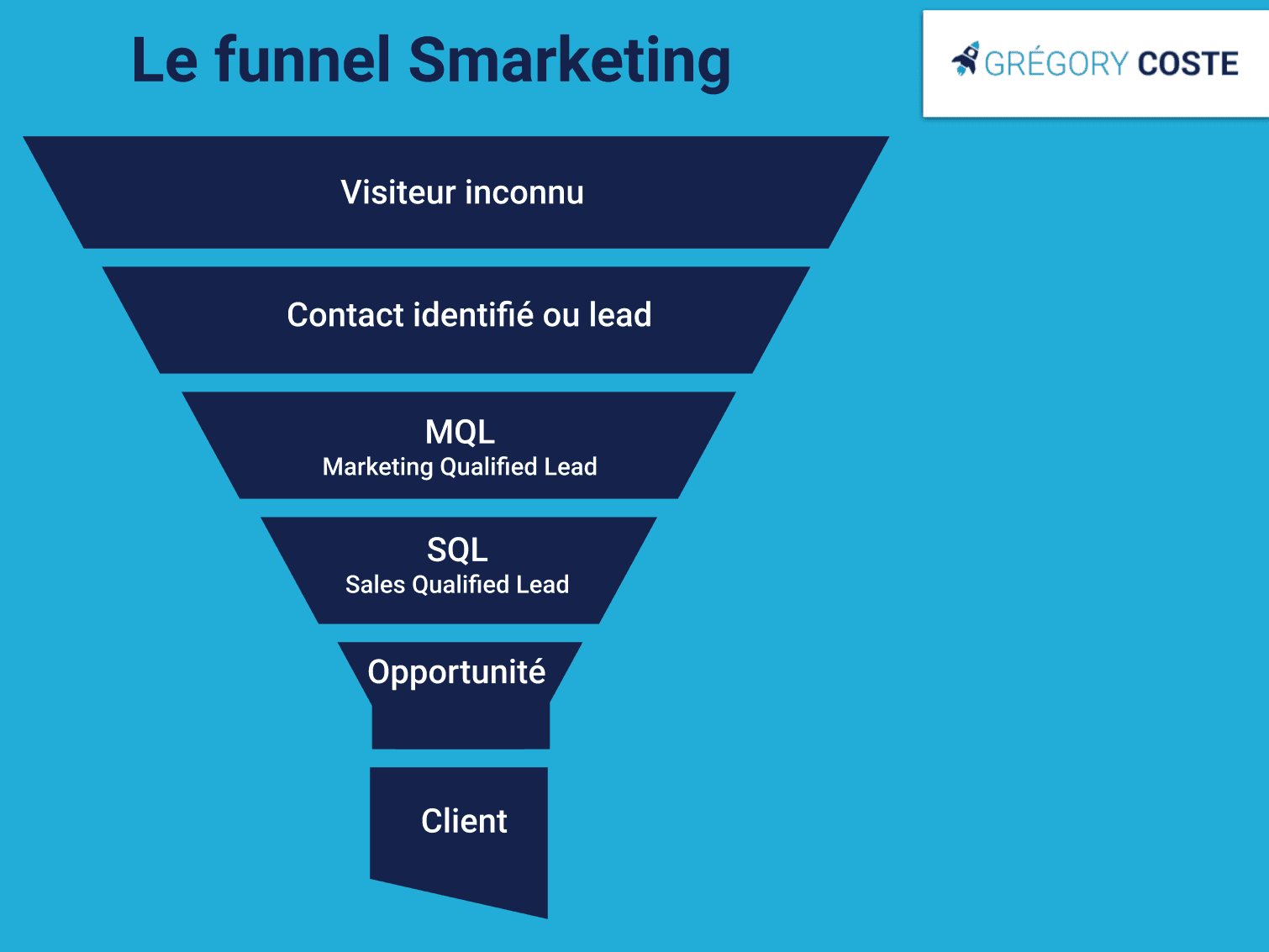 Le funnel Smarketing